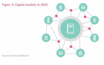 Capital Markets 2025